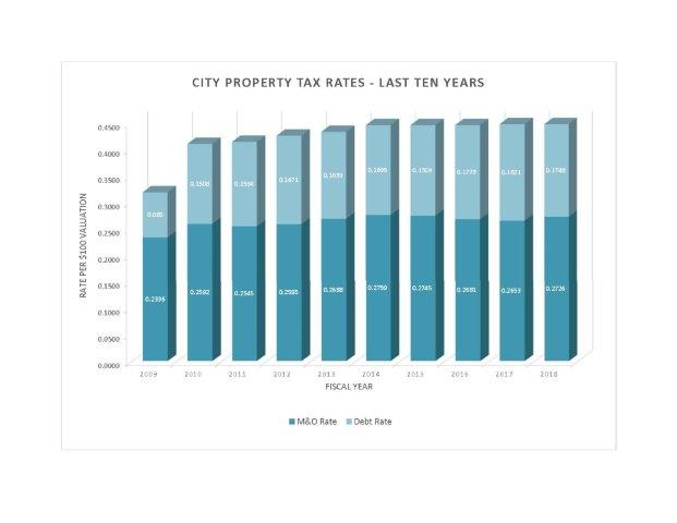 City Property Tax Rates